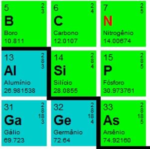 Recorte da Tabela Periídica como os elementos dos grupos 15, 16, 17.