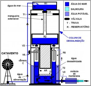 Esquema do sistema de dessanilização.