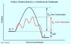 Gr�fico da Cin�tica de uma rea��o qu�mica com e sem catalisador