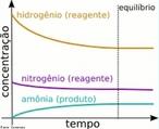 Gr�fico que representa uma rea��o em equil�brio qu�mico