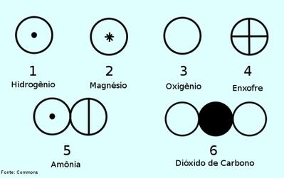 Smbolos de elementos e substncias utilizados por dalton imagem dos smbolos utilizados por john dalton para representar elementos qumicos e substncias john dalton ccuart Images