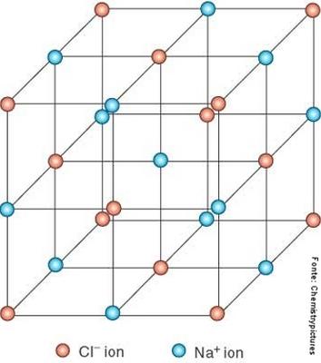 Estrutura Molecular Do Nacl Disciplina Química