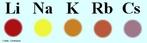 Representa��o das cores emitidas pelos elementos da fam�lia 1A ou grupo 1 da tabela peri�dica, quando submetidos � energia calor�fica de uma chama. <br/><br/> Palavras-chave: Teste de chama para c�tions. Salto qu�ntico. Cor da chama para c�tions. Elementos qu�micos do grupo 1.