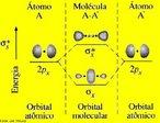 Imagem representando o diagrama de energia do orbital molecular sigma p-p.  A teoria dos orbitais moleculares (MO) constitui uma alternativa para se ter uma vis�o da liga��o, todos os el�trons de val�ncia t�m uma influ�ncia na estabilidade da mol�cula. (El�trons dos n�veis inferiores tamb�m podem contribuir para a liga��o, mas para muitas mol�culas simples o efeito � pequeno), a teoria MO considera que os orbitais at�micos, AOs, do n�vel de val�ncia, deixam de existir quando a mol�cula se forma, sendo substitu�dos por um novo conjunto de n�veis energ�ticos que correspondem a novas distribui��es da nuvem eletr�nica (densidade de probabilidade). Esses novos n�veis energ�ticos constituem uma propriedade da mol�cula como um todo e s�o chamados, consequentemente de orbitais moleculares. <br/><br/> Palavras-chave: Orbital molecular sigma. Diagrama de energia. Liga��o qu�mica.