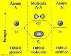 Imagem representando o diagrama de energia do orbital molecular sigma s-s. A teoria dos orbitais moleculares (MO) constitui uma alternativa para se ter uma vis�o da liga��o, todos os el�trons de val�ncia t�m uma influ�ncia na estabilidade da mol�cula. (El�trons dos n�veis inferiores tamb�m podem contribuir para a liga��o, mas para muitas mol�culas simples o efeito � pequeno), a teoria MO considera que os orbitais at�micos, AOs, do n�vel de val�ncia, deixam de existir quando a mol�cula se forma, sendo substitu�dos por um novo conjunto de n�veis energ�ticos que correspondem a novas distribui��es da nuvem eletr�nica (densidade de probabilidade). Esses novos n�veis energ�ticos constituem uma propriedade da mol�cula como um todo e s�o chamados, consequentemente de orbitais moleculares. <br/><br/> Palavras-chave: Orbital molecular sigma. Diagrama de energia. Liga��o qu�mica.