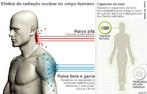Esquema que mostra os efeitos das diferentes emiss�es radioativas nucleares no corpo humano. <br/><br/> Palavras-chave: Radioatividade. Emiss�es alfa. Beta e gama. Energia nuclear.
