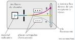 Ilustra��o retirada do livro did�tico p�blico que mostra a emiss�o das part�culas alfa, beta e gama de um material radioativo. <br/><br/> Palavras-chave: Radioatividade. Part�culas radioativas. Leis da radioatividade.