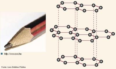 struttura cristallina della grafite