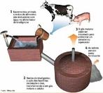 A imagem mostra um equipamento para reciclagem de dejetos fácil de construir. Biodigestor anaeróbico é um equipamento usado para a produção de biogás, uma mistura de gases – principalmente metano - produzida por bactérias que digerem matéria orgânica em condições anaeróbicas (isto é, em ausência de oxigênio). Um biodigestor nada mais é que um reator químico em que as reações químicas têm origem biológica. <br/><br/> Palavras-chave: Biodigestor. Biogás. Reator químico. Reações químicas. Misturas.