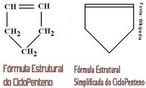 Fórmula Estrutural do Ciclopenteno. O ciclopenteno é um hidrocarboneto de fórmula química C5H8. Ele é o cicloalqueno de 5 carbonos. Ele é um líquido incolor com odor de petróleo. O ciclopenteno é produzido industrialmente em grande quantidade. Ele é usado como monômero para a síntese de plásticos, além de outras sínteses químicas. <br/><br/> Palavras-chave: Ciclopenteno. Química do carbono. Funções químicas.