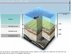 Imagem esquemática da localização da camada pré-sal de petróleo. A camada pré-sal refere-se a um tipo de rochas sob a crosta terrestre formadas exclusivamente de sal petrificado, depositado sob outras lâminas menos densas no fundo dos oceanos e que formam a crosta oceânica, esse tipo de rocha mantem aprisionado o petróleo. <br/><br/> Palavras-chave: Exploração do Petróleo. Camada pré-sal.