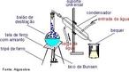 Destila��o simples consiste em apenas uma etapa de vaporiza��o e condensa��o. Neste esquema � mostrado todos os equipamentos utilizados para este procedimento. <br/><br/> Palavras-chave: Destila��o simples. M�todos de separa��o. Solu��es.